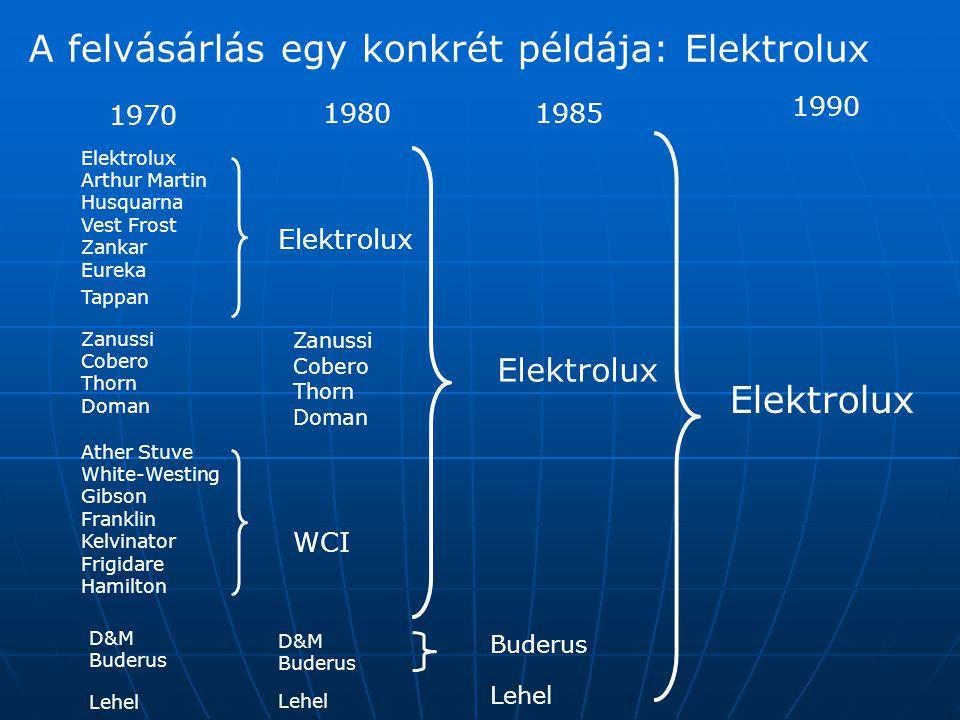A felvásárlás egy konkrét példája: Elektrolux Elektrolux Arthur Martin Husquarna Vest Frost Zankar Eureka Tappan 19801985 1990 Zanussi Cobero Thorn Do