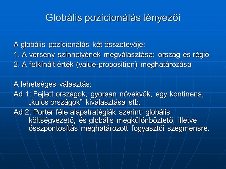 Globális pozícionálás tényezői A globális pozícionálás két összetevője: 1. A verseny színhelyének megválasztása: ország és régió 2. A felkínált érték