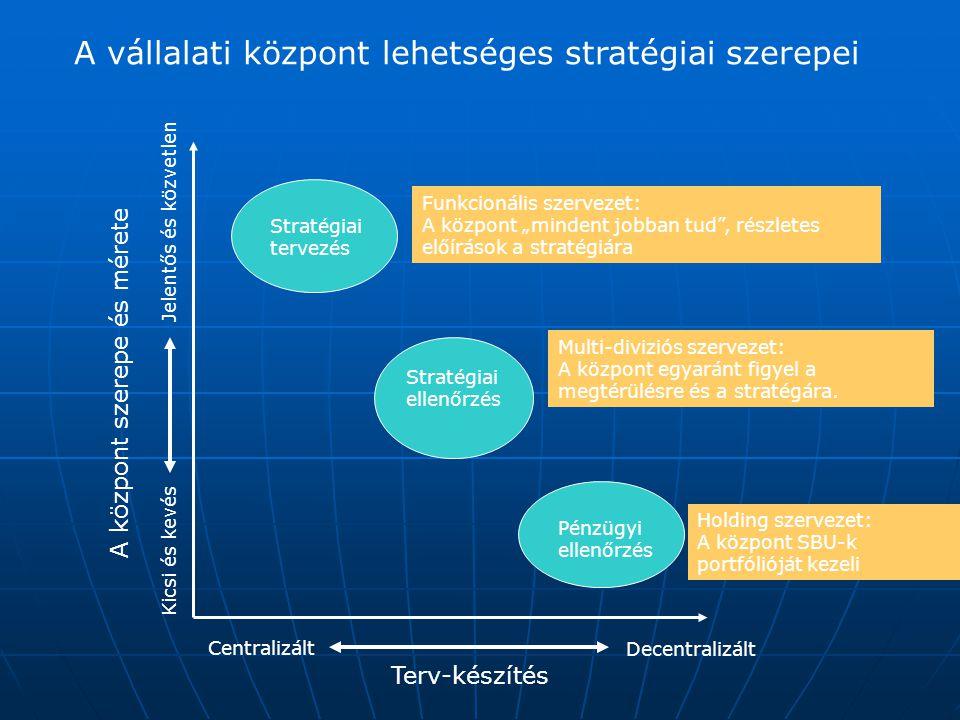 """A vállalati központ lehetséges stratégiai szerepei Stratégiai tervezés Stratégiai ellenőrzés Pénzügyi ellenőrzés Terv-készítés Centralizált Decentralizált A központ szerepe és mérete Jelentős és közvetlen Kicsi és kevés Funkcionális szervezet: A központ """"mindent jobban tud , részletes előírások a stratégiára Multi-diviziós szervezet: A központ egyaránt figyel a megtérülésre és a stratégára."""