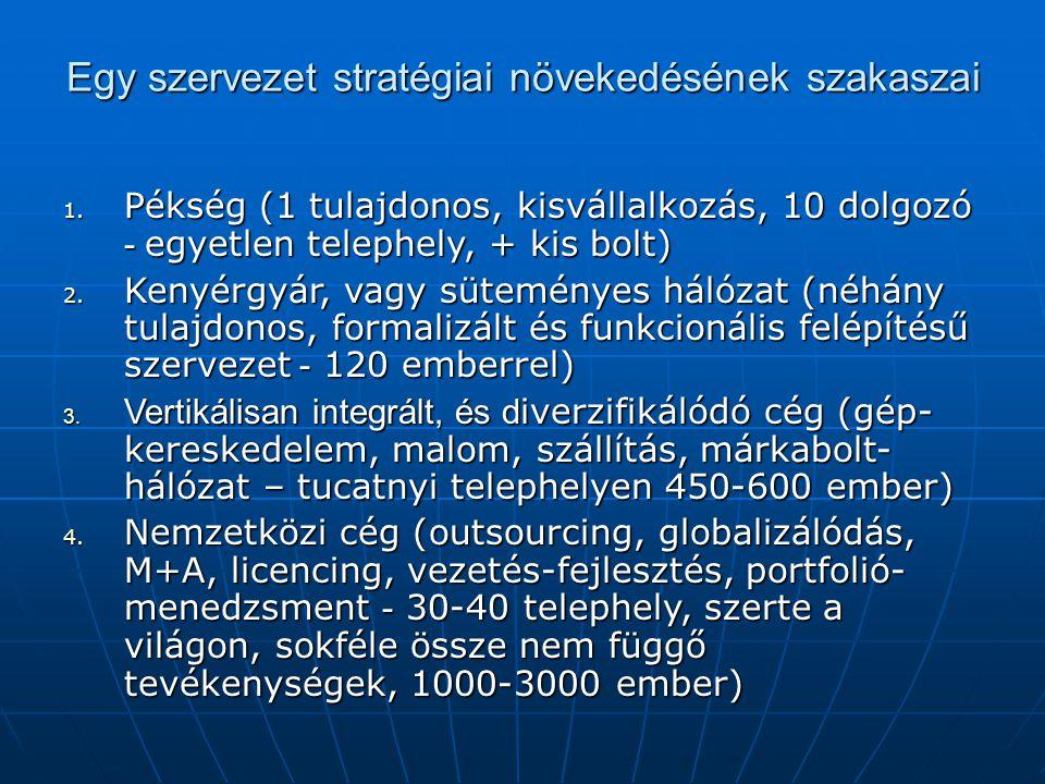 Egy szervezet stratégiai növekedésének szakaszai 1. Pékség (1 tulajdonos, kisvállalkozás, 10 dolgozó - egyetlen telephely, + kis bolt) 2. Kenyérgyár,