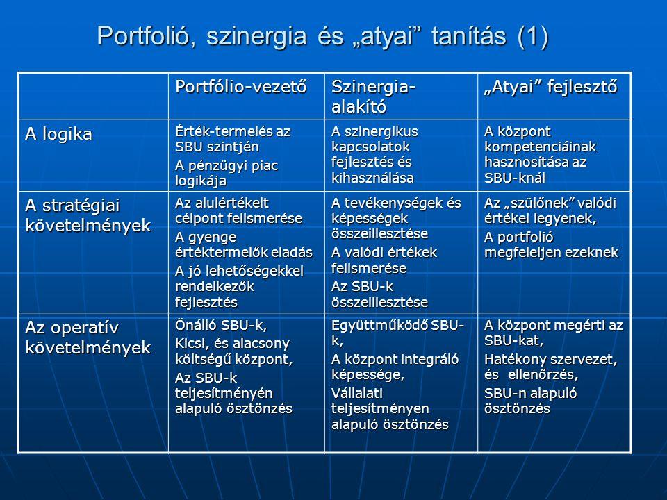"""Portfolió, szinergia és """"atyai tanítás (1) Portfólio-vezető Szinergia- alakító """"Atyai fejlesztő A logika Érték-termelés az SBU szintjén A pénzügyi piac logikája A szinergikus kapcsolatok fejlesztés és kihasználása A központ kompetenciáinak hasznosítása az SBU-knál A stratégiai követelmények Az alulértékelt célpont felismerése A gyenge értéktermelők eladás A jó lehetőségekkel rendelkezők fejlesztés A tevékenységek és képességek összeillesztése A valódi értékek felismerése Az SBU-k összeillesztése Az """"szülőnek valódi értékei legyenek, A portfolió megfeleljen ezeknek Az operatív követelmények Önálló SBU-k, Kicsi, és alacsony költségű központ, Az SBU-k teljesítményén alapuló ösztönzés Együttműködő SBU- k, A központ integráló képessége, Vállalati teljesítményen alapuló ösztönzés A központ megérti az SBU-kat, Hatékony szervezet, és ellenőrzés, SBU-n alapuló ösztönzés"""