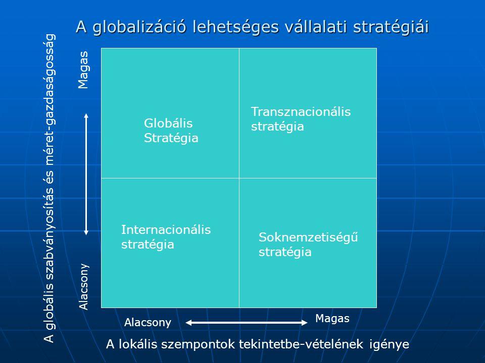 A globalizáció lehetséges vállalati stratégiái A globális szabványosítás és méret-gazdaságosság Alacsony Magas A lokális szempontok tekintetbe-vételének igénye Alacsony Magas Globális Stratégia Transznacionális stratégia Internacionális stratégia Soknemzetiségű stratégia