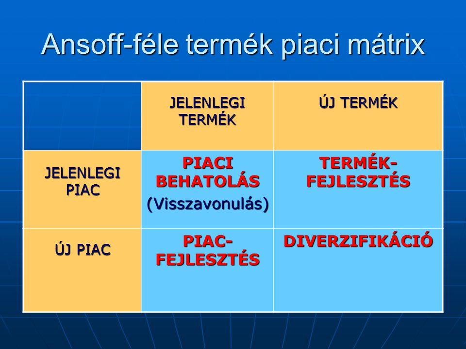 Ansoff-féle termék piaci mátrix JELENLEGI TERMÉK ÚJ TERMÉK JELENLEGI PIAC PIACI BEHATOLÁS (Visszavonulás) TERMÉK- FEJLESZTÉS ÚJ PIAC PIAC- FEJLESZTÉS DIVERZIFIKÁCIÓ