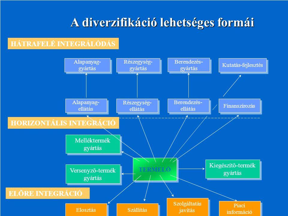 TERMELÕ Versenyző-termék gyártás Melléktermék gyártás Kiegészítő-termék gyártás HORIZONTÁLIS INTEGRÁCIÓ Alapanyag- ellátás Részegység- ellátás Berendezés- ellátás Finanszírozás Alapanyag- gyártás Részegység- gyártás Berendezés- gyártás Kutatás - fejlesztés HÁTRAFELÉ INTEGRÁLÓDÁS Elosztás Szállítás Szolgáltatás javítás Piaci információ ELÕRE INTEGRÁCIÓ A diverzifikáció lehetséges formái