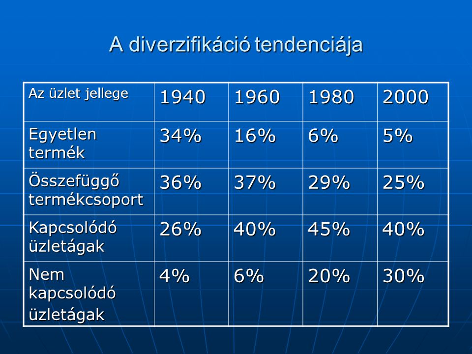 A diverzifikáció tendenciája Az üzlet jellege 1940196019802000 Egyetlen termék 34%16%6%5% Összefüggő termékcsoport 36%37%29%25% Kapcsolódó üzletágak 26%40%45%40% Nem kapcsolódó üzletágak 4%6%20%30%
