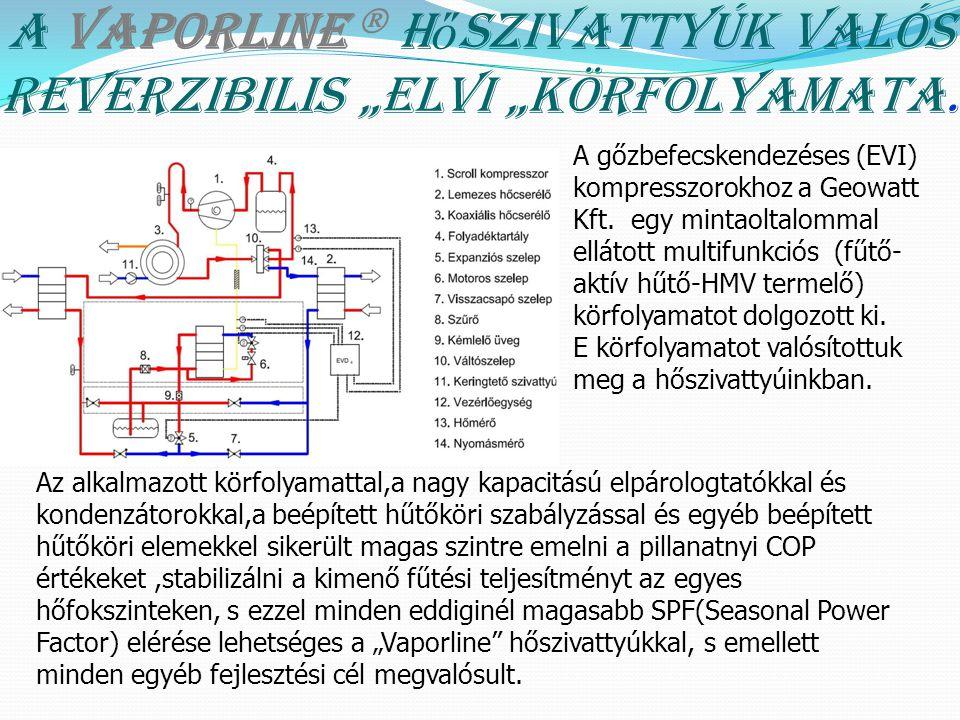 """A VAPORLINE  h ő szivattyúk valós reverzibilis """"ElVI """"körfolyamata. A gőzbefecskendezéses (EVI) kompresszorokhoz a Geowatt Kft. egy mintaoltalommal e"""