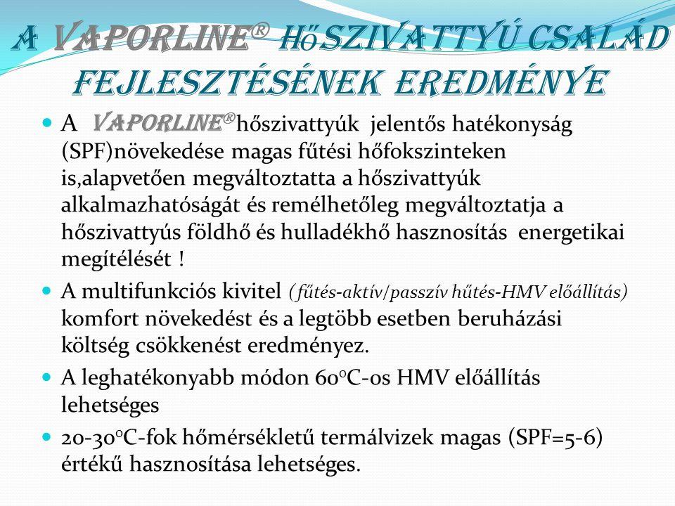 A VAPORLINE  h ő szivattyú család fejlesztésének eredménye A Vaporline  hőszivattyúk jelentős hatékonyság (SPF)növekedése magas fűtési hőfokszinteke