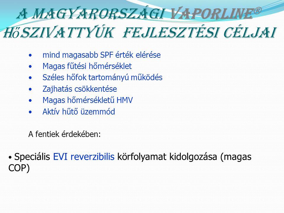 A magyarországi Vaporline  h ő szivattyúk fejlesztési céljai mind magasabb SPF érték elérése Magas fűtési hőmérséklet Széles hőfok tartományú működés Zajhatás csökkentése Magas hőmérsékletű HMV Aktív hűtő üzemmód A fentiek érdekében: Speciális EVI reverzibilis körfolyamat kidolgozása (magas COP)