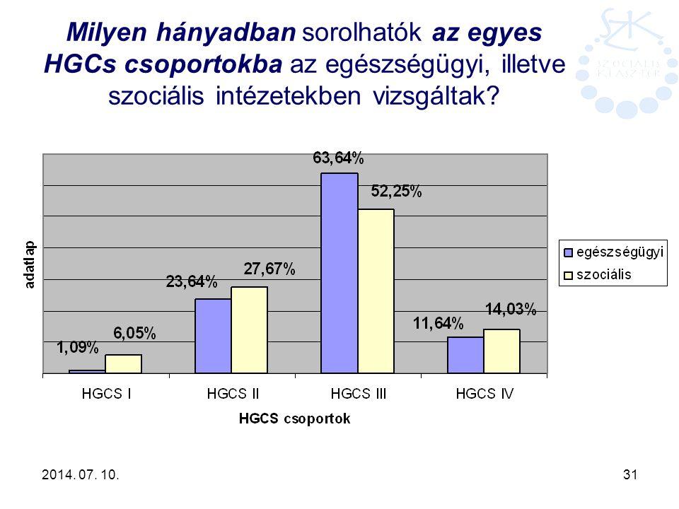 2014. 07. 10. 31 Milyen hányadban sorolhatók az egyes HGCs csoportokba az egészségügyi, illetve szociális intézetekben vizsgáltak?