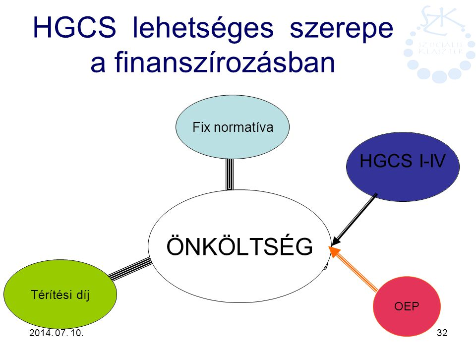 2014. 07. 10. 32 HGCS lehetséges szerepe a finanszírozásban ÖNKÖLTSÉG Fix normatíva HGCS I- IV Térítési díj OEP