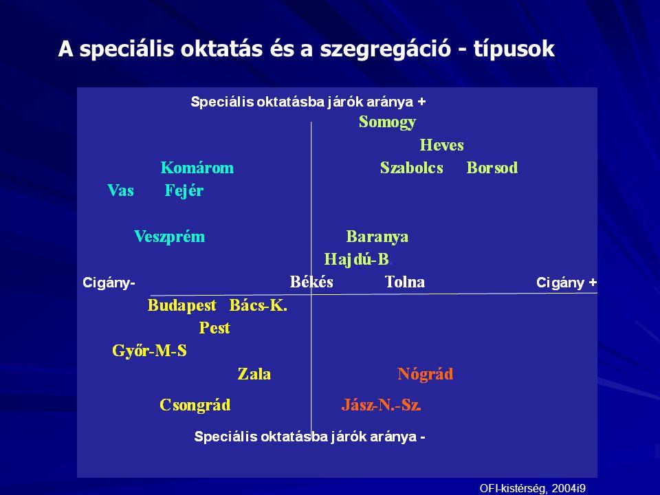 Sajátos nevelési igényű tanköteles tanulók aránya, 2004-6 European Agency for Development in Special Needs Education