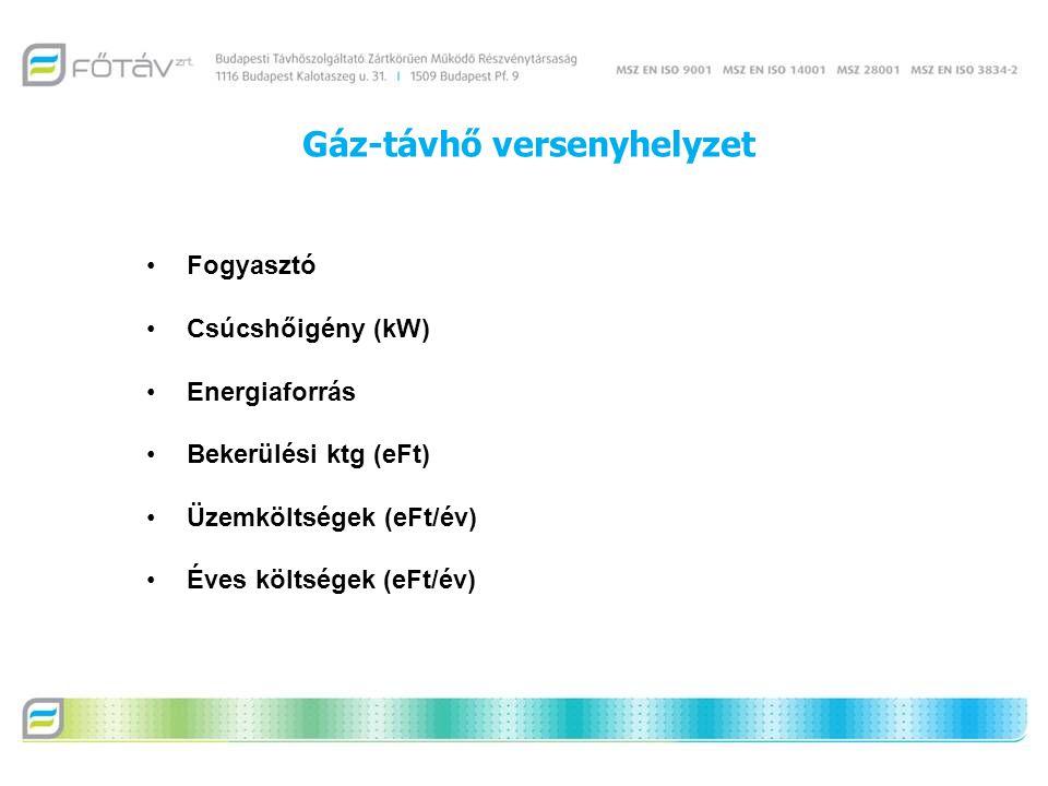 Gáz-távhő versenyhelyzet Fogyasztó Csúcshőigény (kW) Energiaforrás Bekerülési ktg (eFt) Üzemköltségek (eFt/év) Éves költségek (eFt/év)