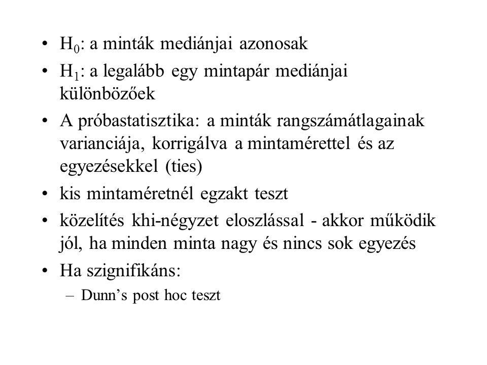 H 0 : a minták mediánjai azonosak H 1 : a legalább egy mintapár mediánjai különbözőek A próbastatisztika: a minták rangszámátlagainak varianciája, kor
