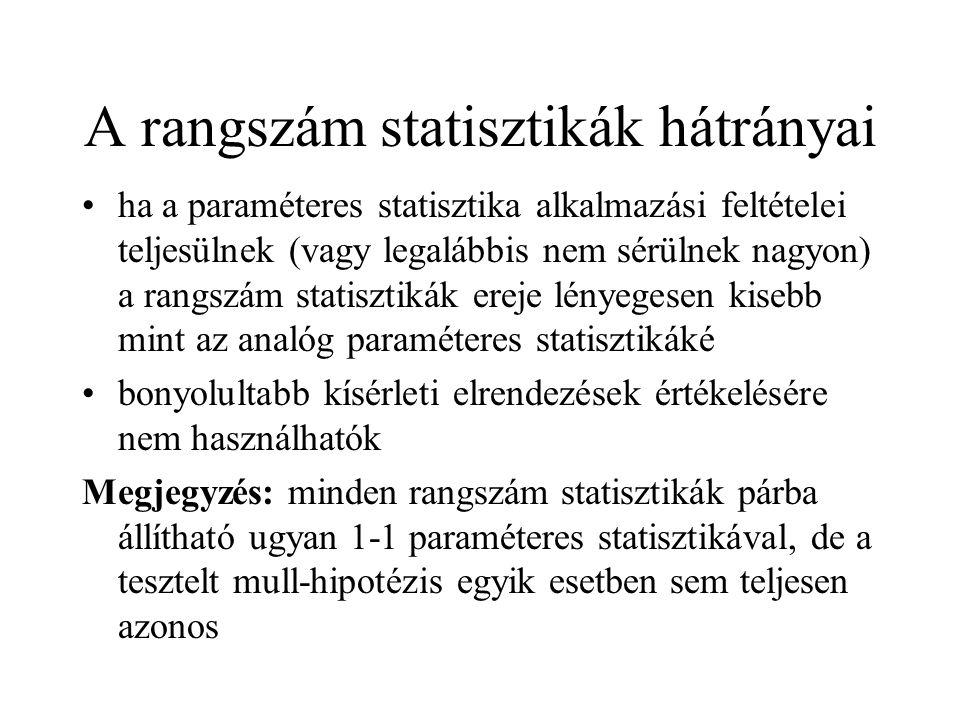 A rangszám statisztikák hátrányai ha a paraméteres statisztika alkalmazási feltételei teljesülnek (vagy legalábbis nem sérülnek nagyon) a rangszám sta
