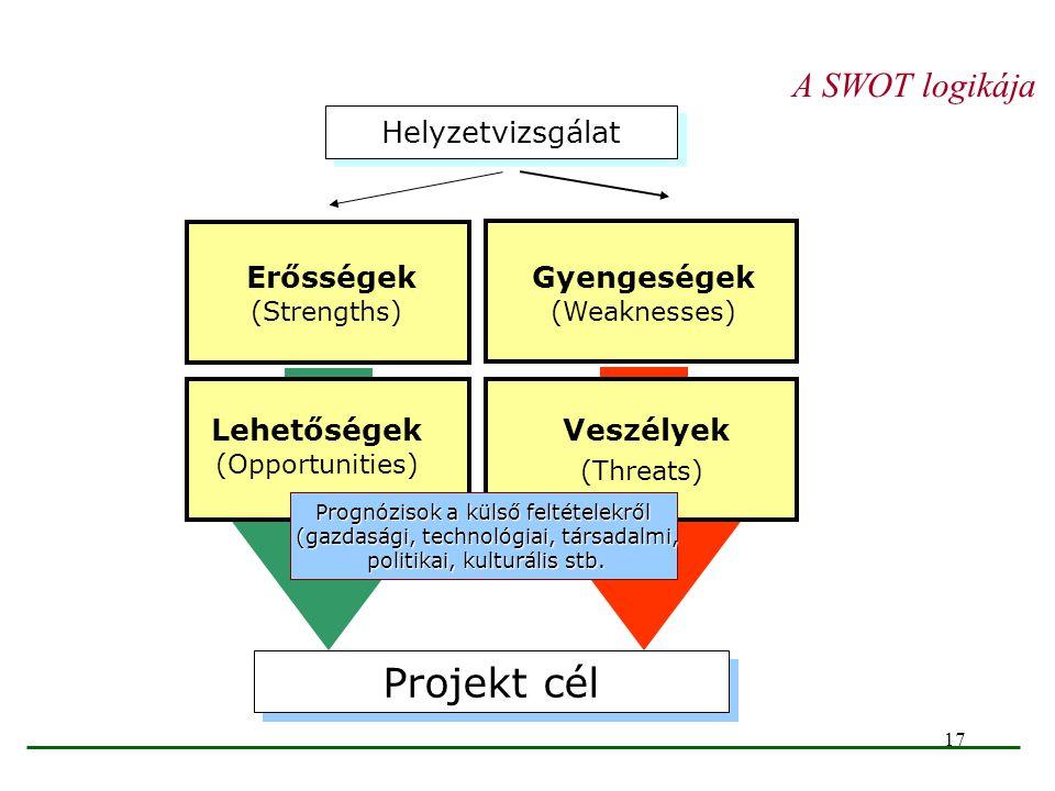 17 Projekt cél Erősségek (Strengths) Gyengeségek (Weaknesses) Lehetőségek (Opportunities) Veszélyek (Threats) A SWOT logikája Helyzetvizsgálat Prognóz