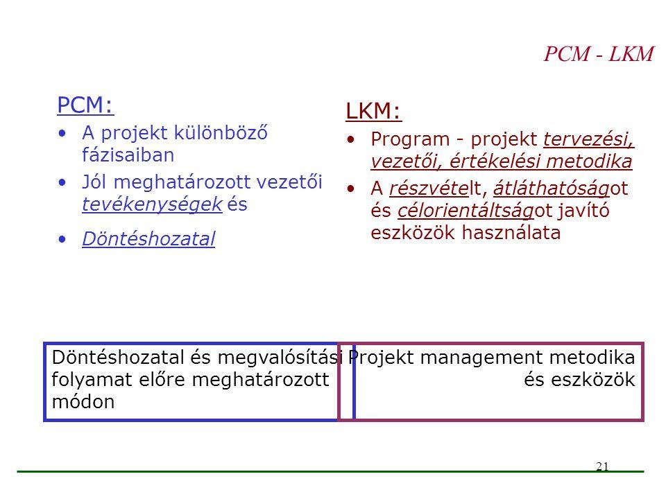 21 PCM - LKM PCM: A projekt különböző fázisaiban Jól meghatározott vezetői tevékenységek és Döntéshozatal LKM: Program - projekt tervezési, vezetői, é