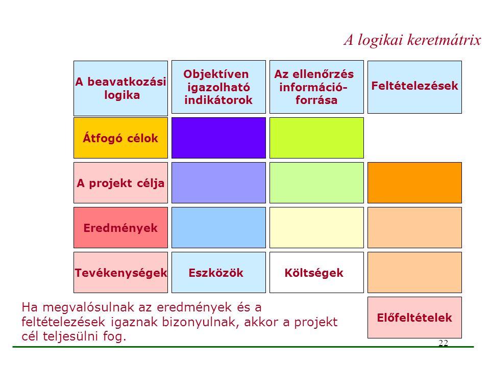 22 Átfogó célok A projekt célja Eredmények TevékenységekEszközökKöltségek Előfeltételek A beavatkozási logika Objektíven igazolható indikátorok Az ell