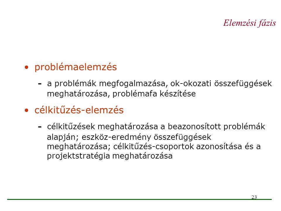 23 Elemzési fázis problémaelemzés - a problémák megfogalmazása, ok-okozati összefüggések meghatározása, problémafa készítése célkitűzés-elemzés - célk