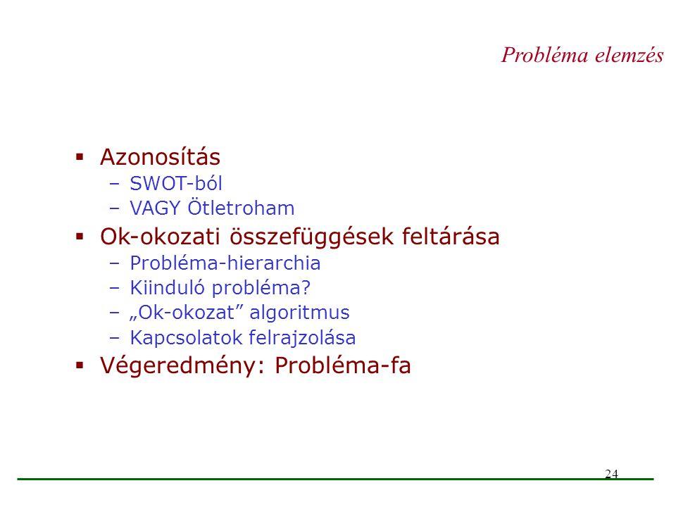 """24 Probléma elemzés  Azonosítás –SWOT-ból –VAGY Ötletroham  Ok-okozati összefüggések feltárása –Probléma-hierarchia –Kiinduló probléma? –""""Ok-okozat"""""""