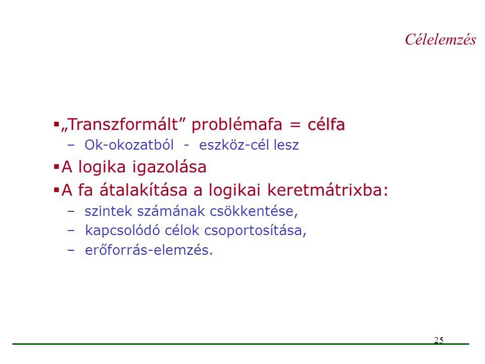 """25 célfa  """"Transzformált"""" problémafa = célfa – Ok-okozatból - eszköz-cél lesz  A logika igazolása  A fa átalakítása a logikai keretmátrixba: – szin"""