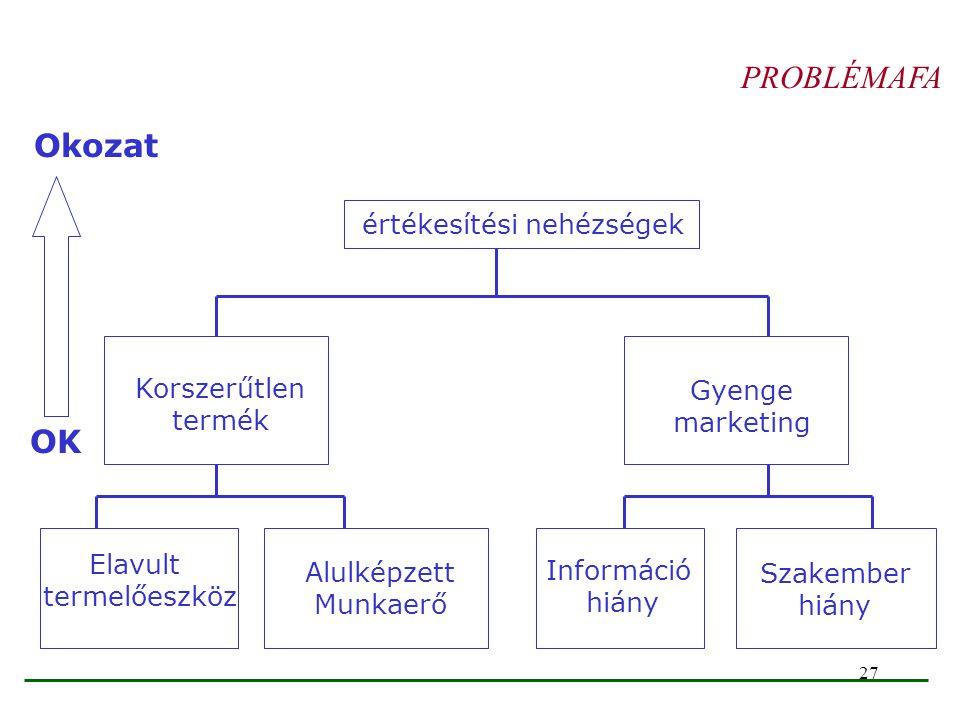 27 PROBLÉMAFA értékesítési nehézségek Korszerűtlen termék Gyenge marketing Elavult termelőeszköz Alulképzett Munkaerő Információ hiány Szakember hiány
