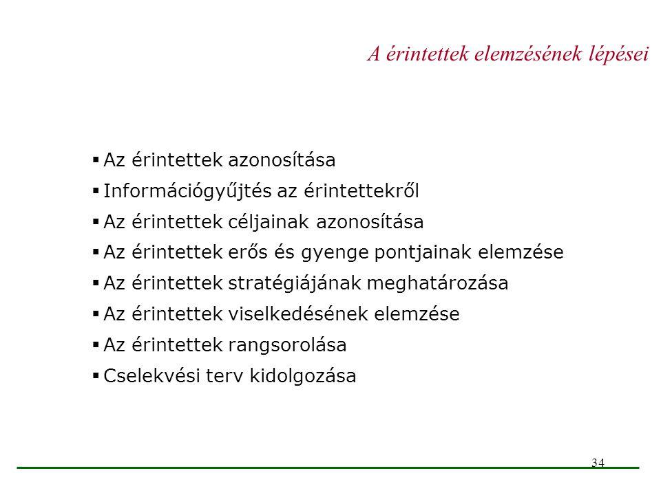 34 A érintettek elemzésének lépései  Az érintettek azonosítása  Információgyűjtés az érintettekről  Az érintettek céljainak azonosítása  Az érinte