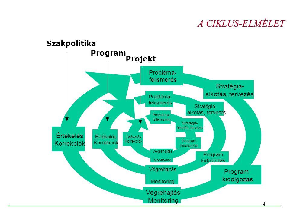 4 Probléma- felismerés Stratégia- alkotás, tervezés Program kidolgozás Végrehajtás Monitoring Értékelés Korrekciók Probléma- felismerés Stratégia- alk