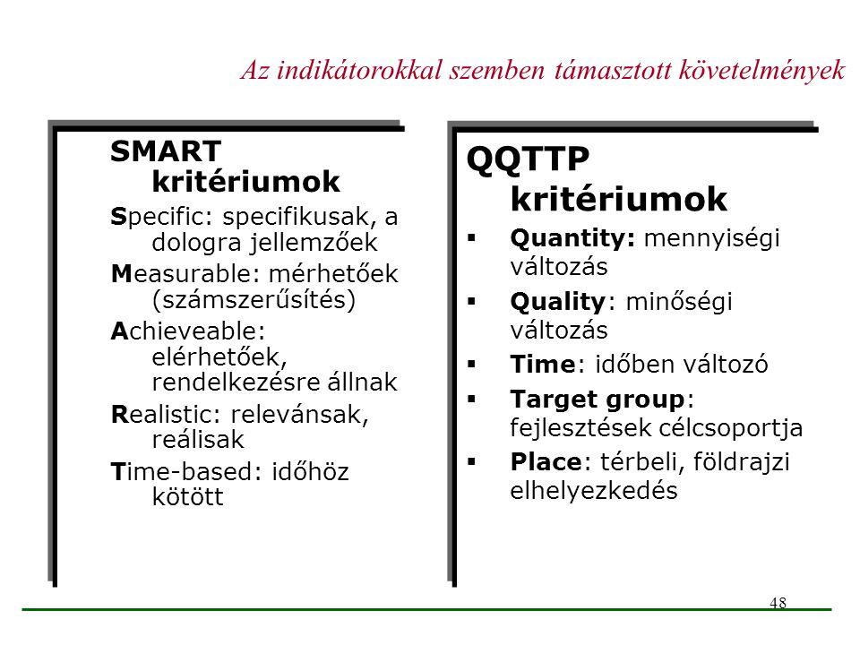 48 SMART kritériumok Specific: specifikusak, a dologra jellemzőek Measurable: mérhetőek (számszerűsítés) Achieveable: elérhetőek, rendelkezésre állnak