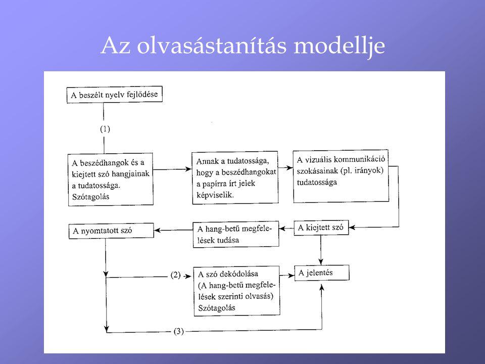 Az olvasástanítás modellje