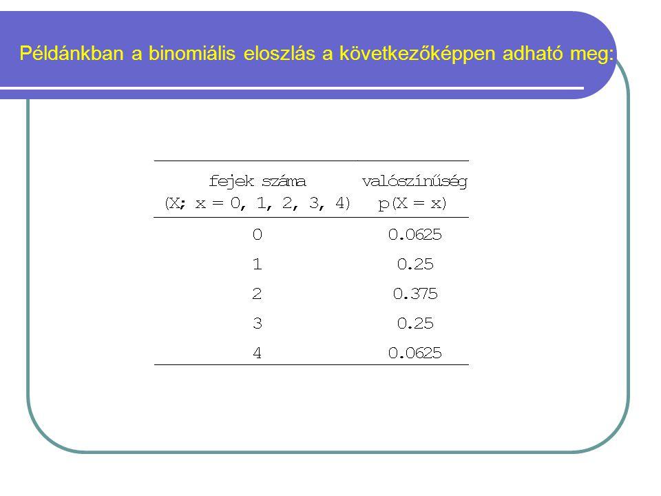Példánkban a binomiális eloszlás a következőképpen adható meg: