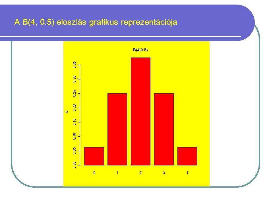 A B(4, 0.5) eloszlás grafikus reprezentációja