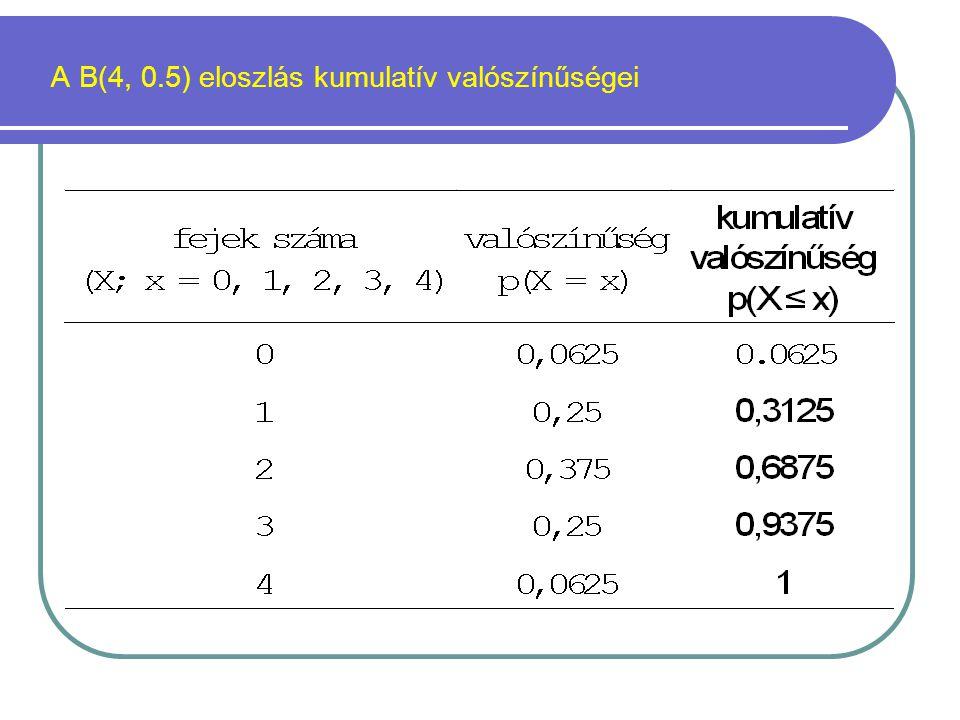 A B(4, 0.5) eloszlás kumulatív valószínűségei