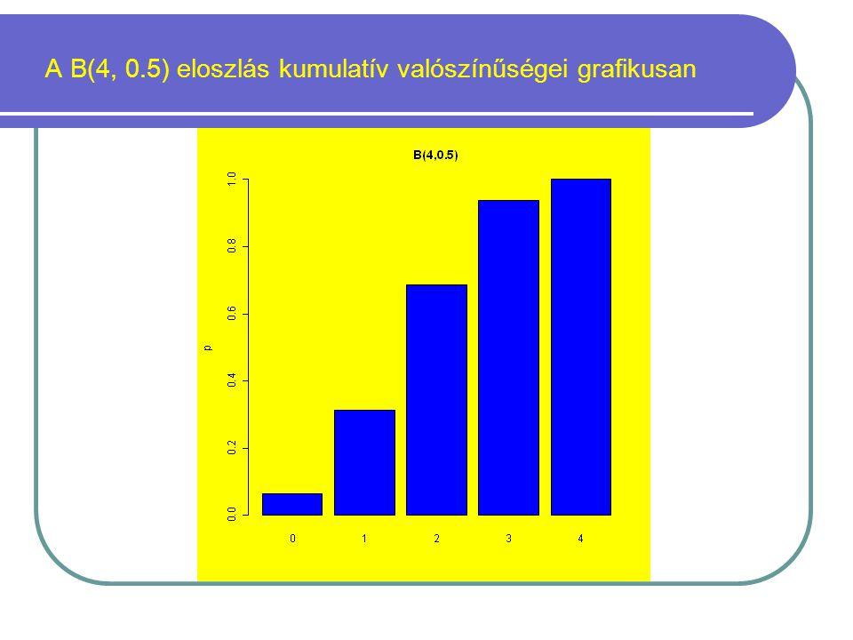 A B(4, 0.5) eloszlás kumulatív valószínűségei grafikusan