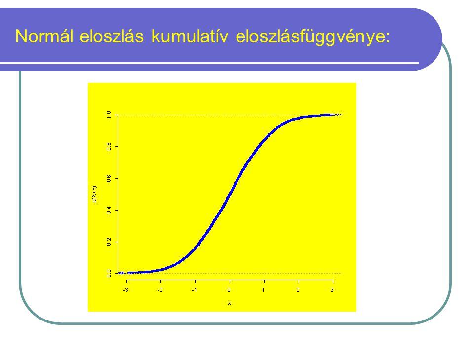Normál eloszlás kumulatív eloszlásfüggvénye: