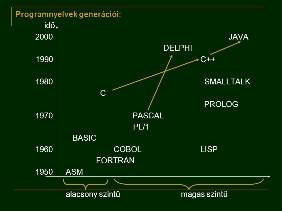 Programnyelvek generációi: idő 2000JAVA DELPHI 1990C++ 1980 SMALLTALK C PROLOG 1970 PASCAL PL/1 BASIC 1960 COBOLLISP FORTRAN 1950 ASM alacsony szintű