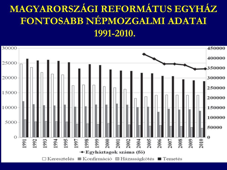 Milyen felekezetűnek keresztelték? (15–29 évesek) (Forrás: Ifjúság 2000, 2004, 2008 kutatások)