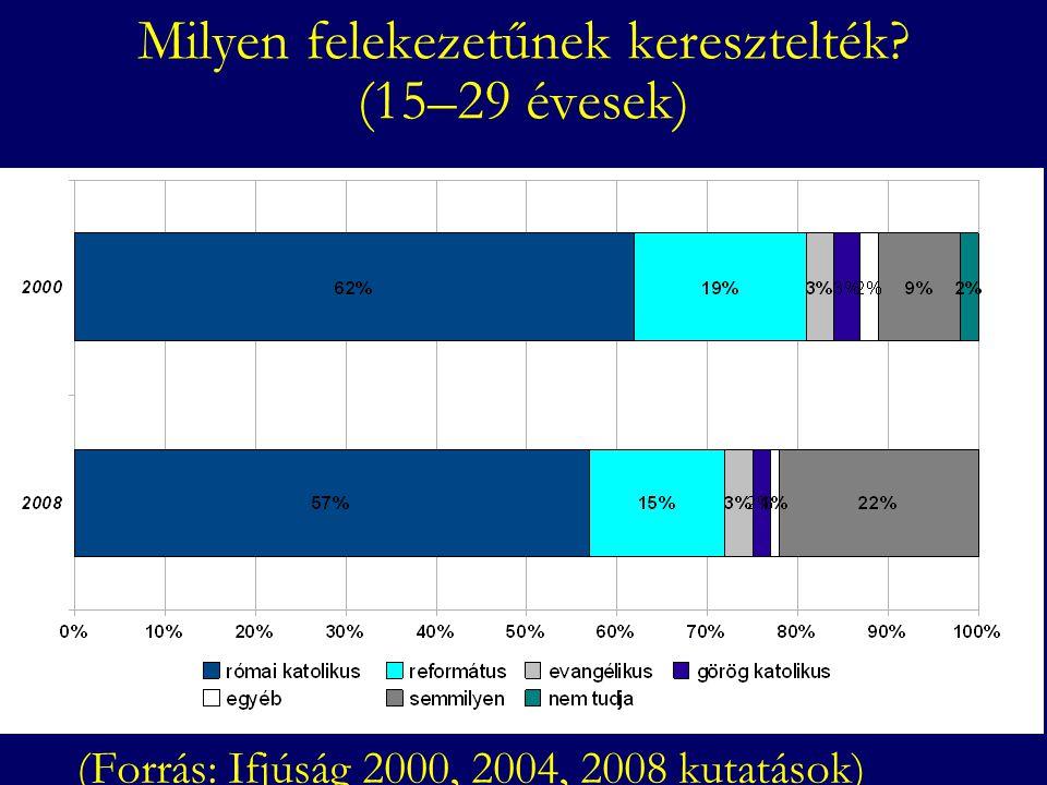 Vallásosnak tartja magát? (15–29 évesek) (Forrás: Ifjúság 2000, 2004, 2008 kutatások)