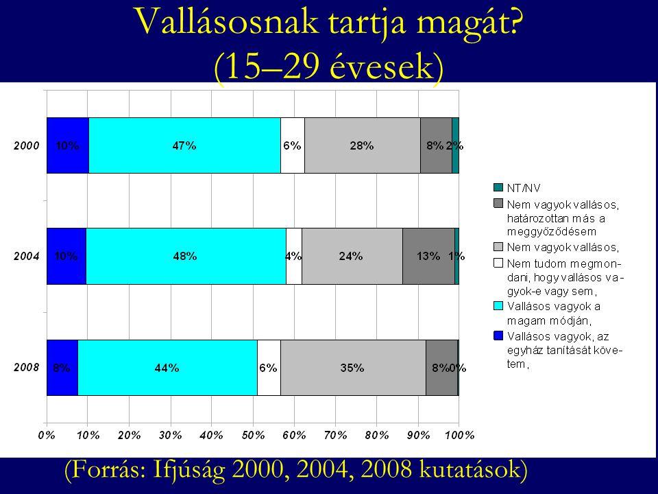 Milyen gyakran jár templomba? (15–29 évesek) (Forrás: Ifjúság 2000, 2004, 2008 kutatások)