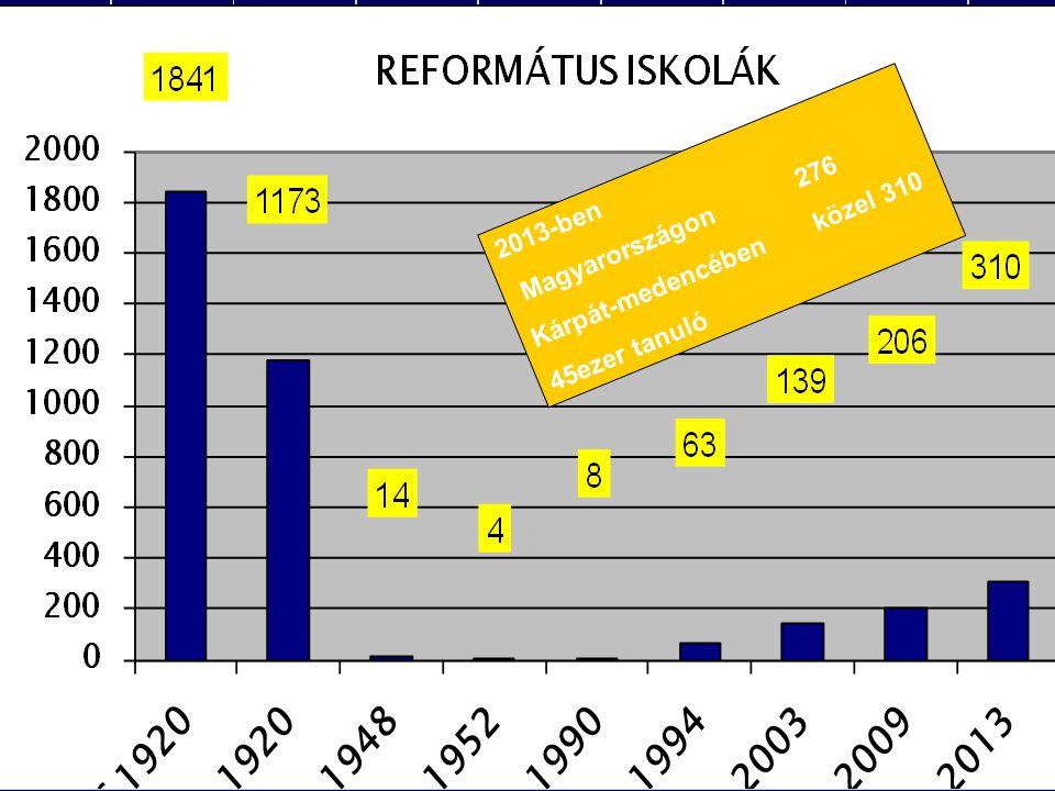 2013-ben Magyarországon 276 Kárpát-medencében közel 310 45ezer tanuló