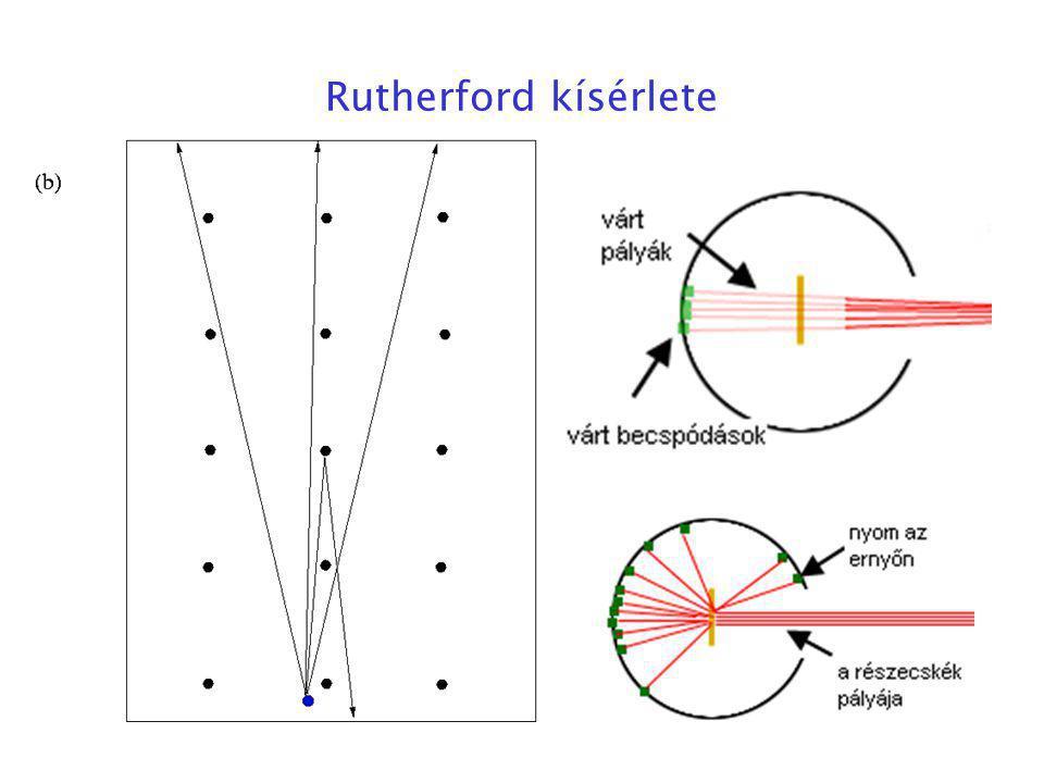 Rutherford kísérlete
