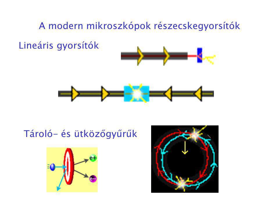A modern mikroszkópok részecskegyorsítók Lineáris gyorsítók Tároló- és ütközőgyűrűk
