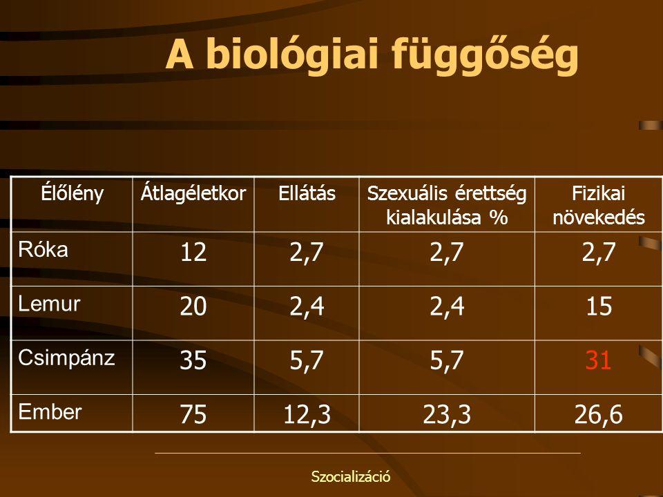 Szocializáció A biológiai függőség ÉlőlényÁtlagéletkorEllátásSzexuális érettség kialakulása % Fizikai növekedés Róka 122,7 Lemur 202,4 15 Csimpánz 355