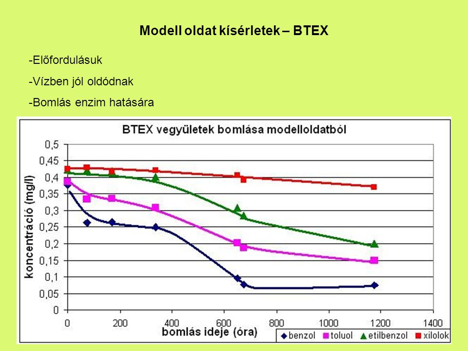 Modell oldat kísérletek – BTEX -Előfordulásuk -Vízben jól oldódnak -Bomlás enzim hatására