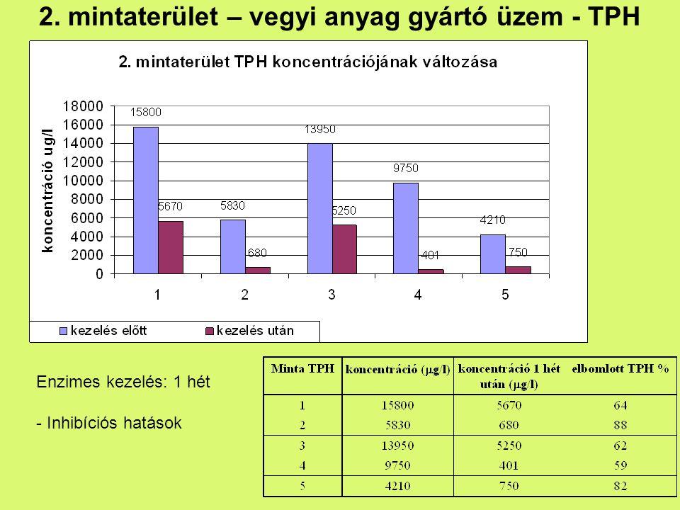 2. mintaterület – vegyi anyag gyártó üzem - TPH Enzimes kezelés: 1 hét - Inhibíciós hatások
