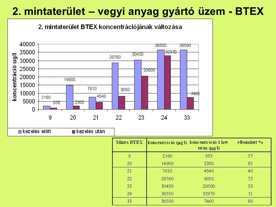 2. mintaterület – vegyi anyag gyártó üzem - BTEX