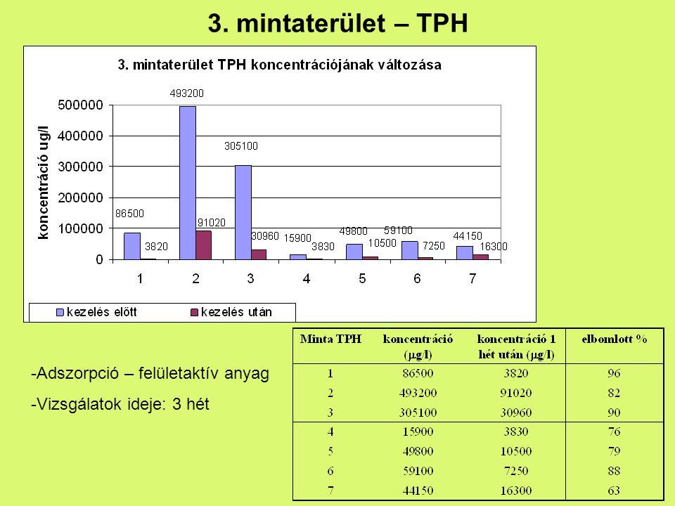 3. mintaterület – TPH -Adszorpció – felületaktív anyag -Vizsgálatok ideje: 3 hét
