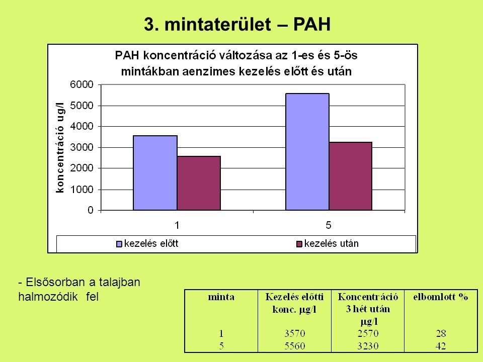 3. mintaterület – PAH - Elsősorban a talajban halmozódik fel
