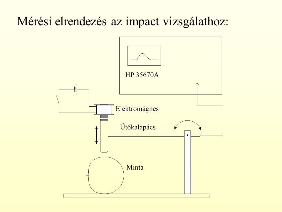 Mérési elrendezés az impact vizsgálathoz: