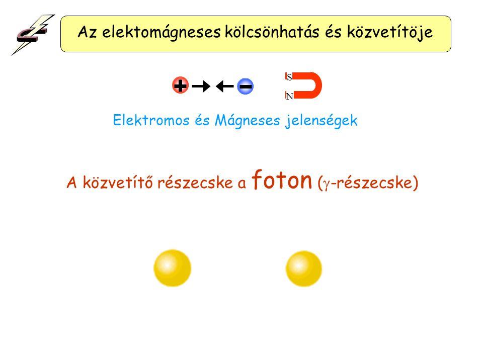 """A """"játékos"""" analógiához hasonlóan minden kölcsönhatásnak van egy (vagy több) közvetítő részecskéje! A kölcsönhatások mechanizmusa (2)"""