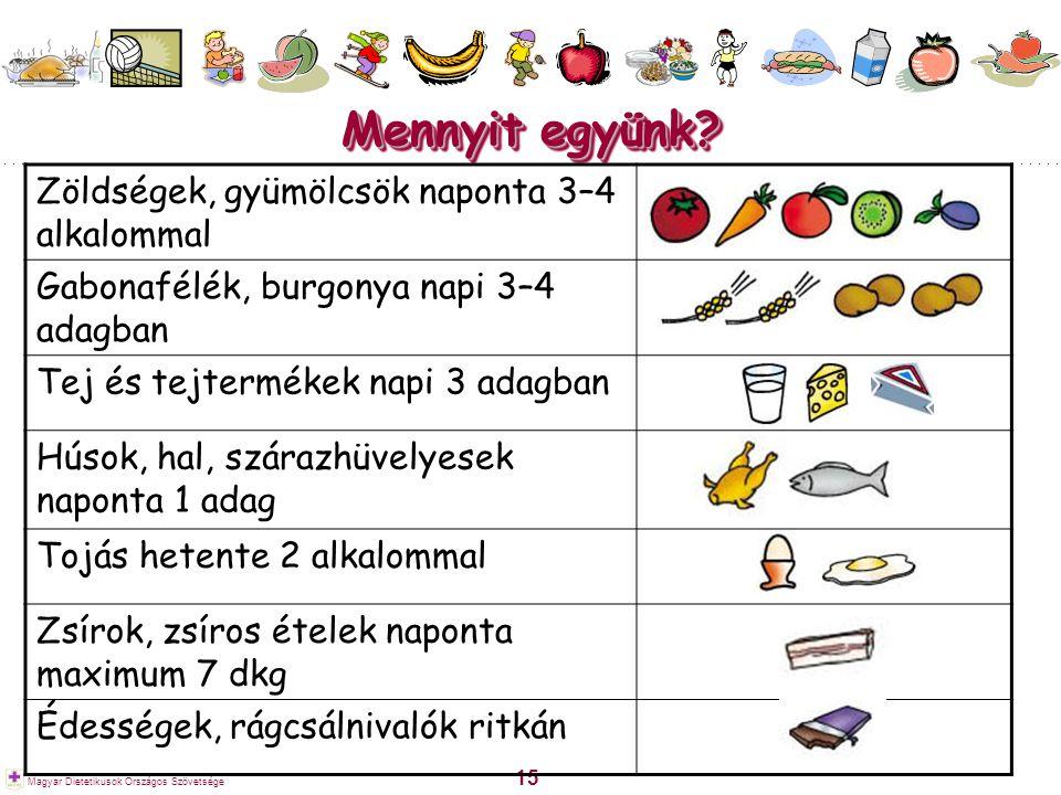 15 Magyar Dietetikusok Országos Szövetsége Mennyit együnk? Zöldségek, gyümölcsök naponta 3–4 alkalommal Gabonafélék, burgonya napi 3–4 adagban Tej és